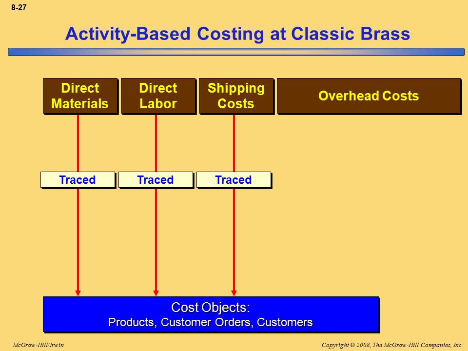 Activity-Based Costing at Classic Brass