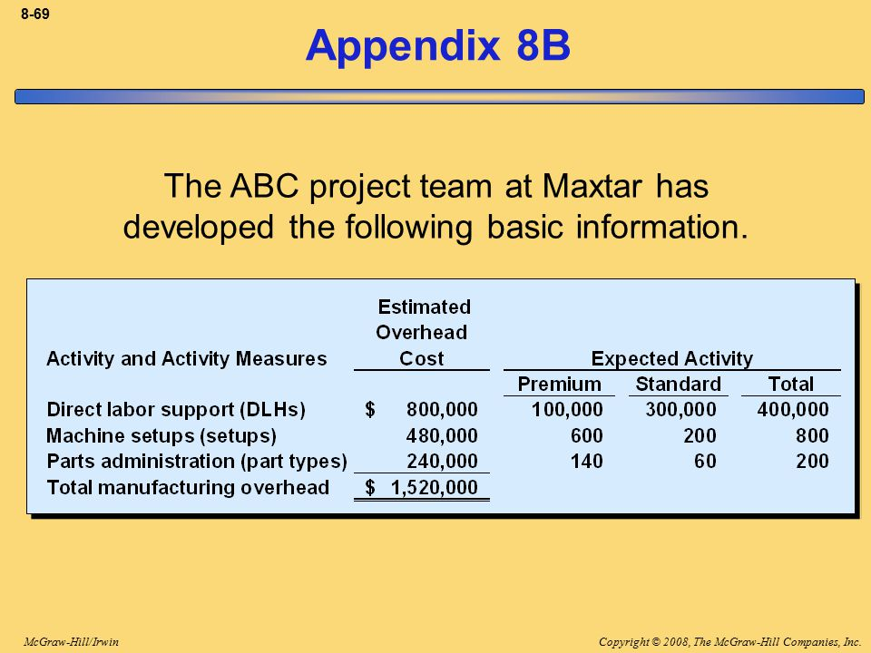 8-69 Appendix 8B. The ABC project team at Maxtar has developed the following basic information.