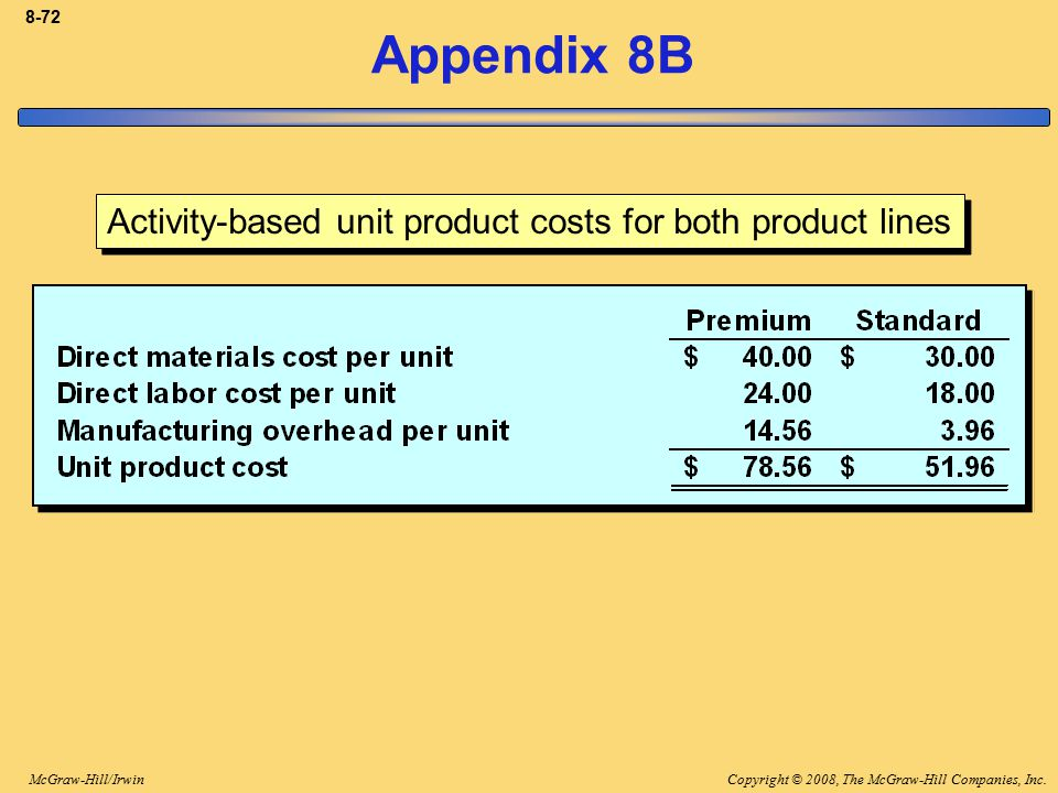 Appendix 8B Activity-based unit product costs for both product lines