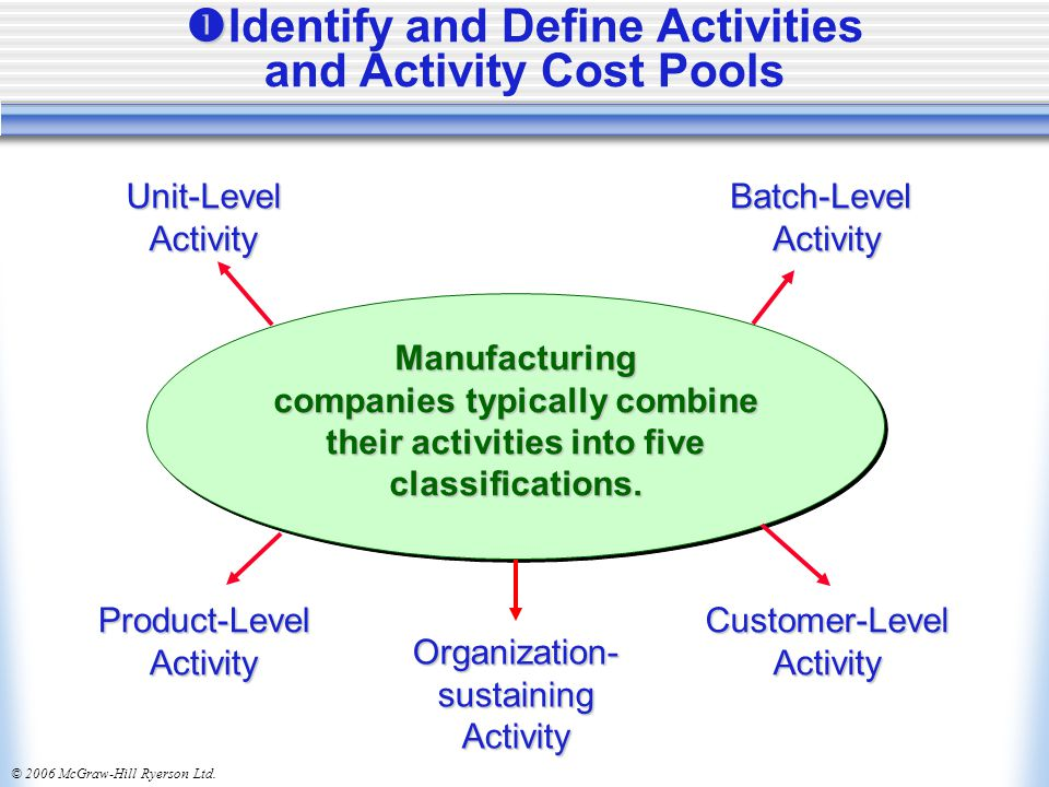 Identify and Define Activities and Activity Cost Pools
