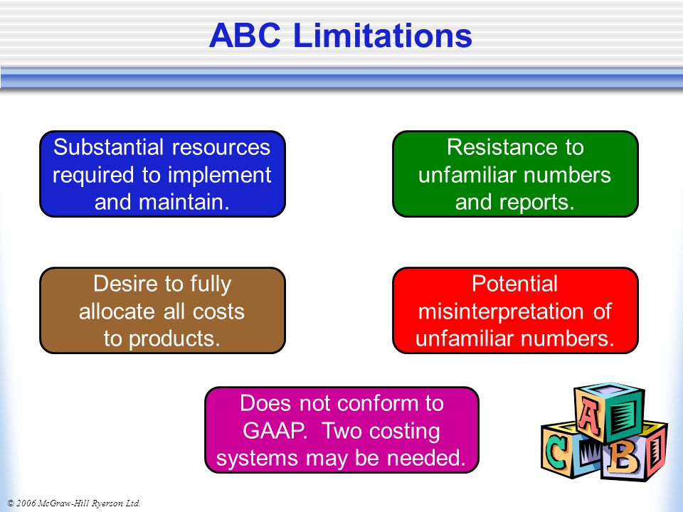 ABC Limitations Substantial resources required to implement and maintain. Resistance to unfamiliar numbers and reports.