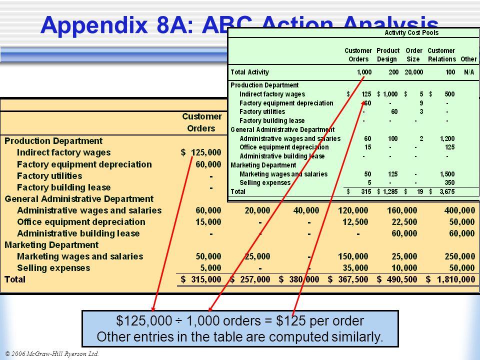 Appendix 8A: ABC Action Analysis