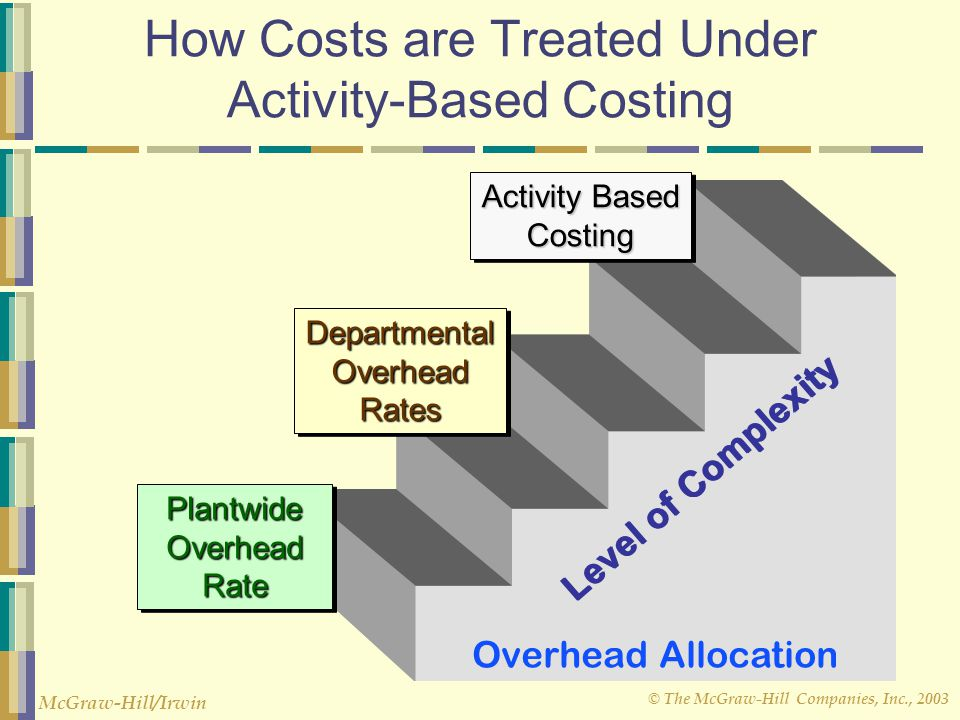 cost system Definition of costing system: an accounting system established to monitor a company's costs, providing management with information on operations and.