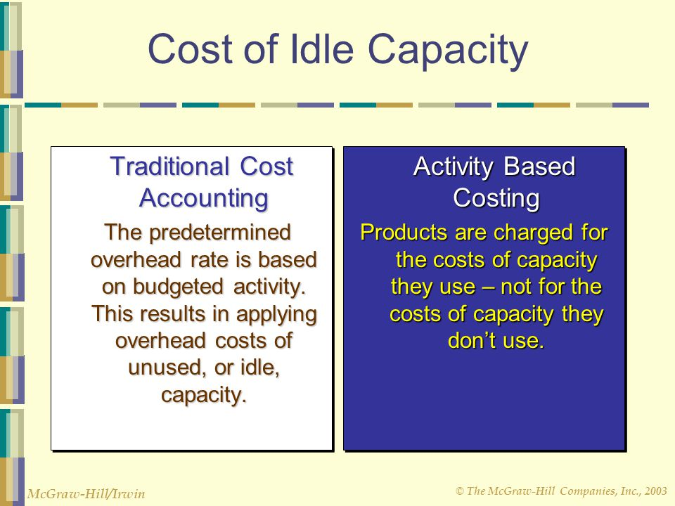 absorption based costing