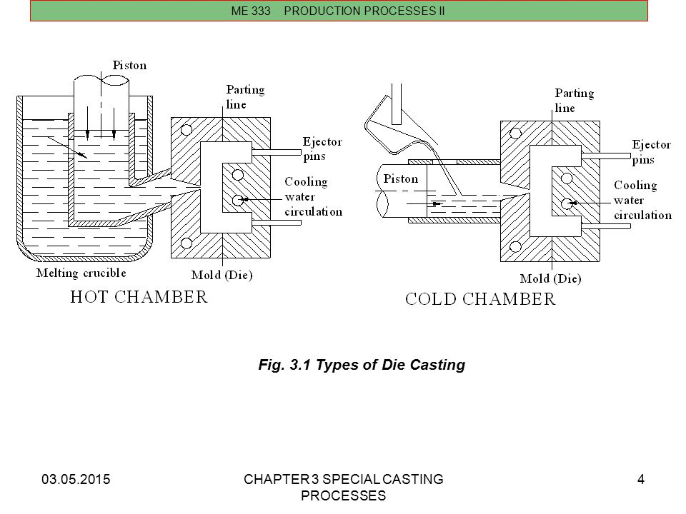 Fig. 3.1 Types of Die Casting