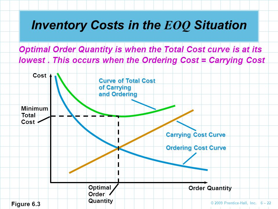 Inventory Costs in the EOQ Situation