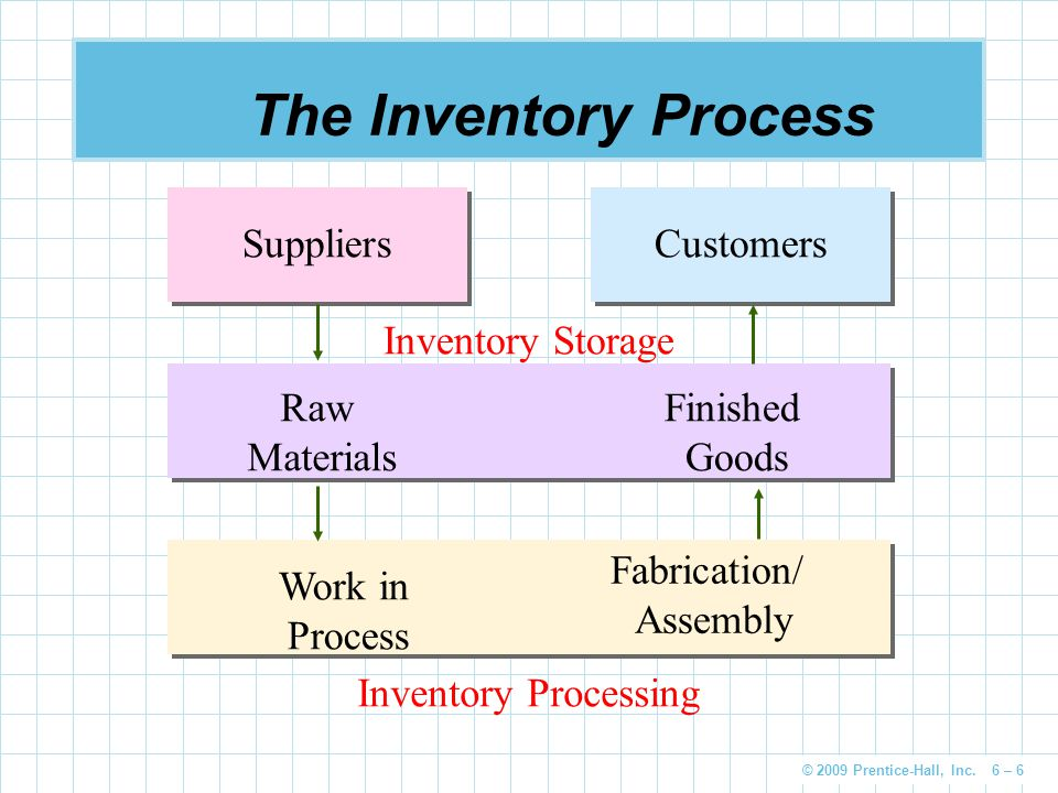 The Inventory Process Suppliers Customers Finished Goods Raw Materials
