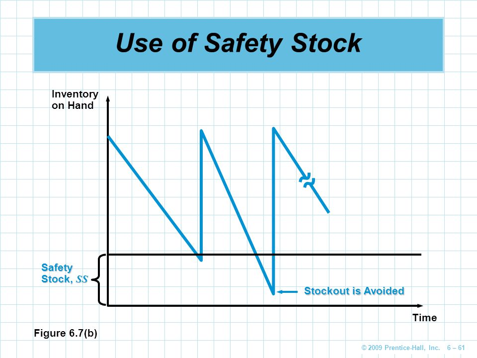 Use of Safety Stock Inventory on Hand Safety Stock, SS
