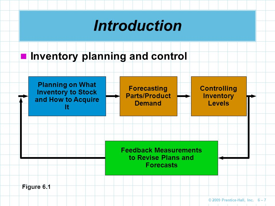 Introduction Inventory planning and control