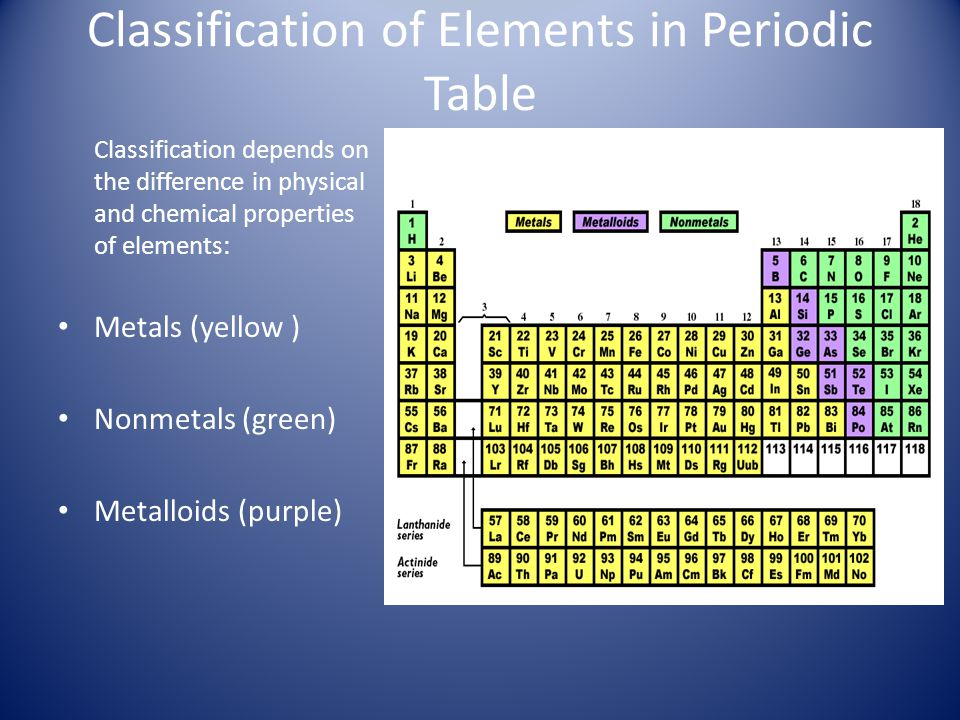 Classification of Elements in Periodic Table