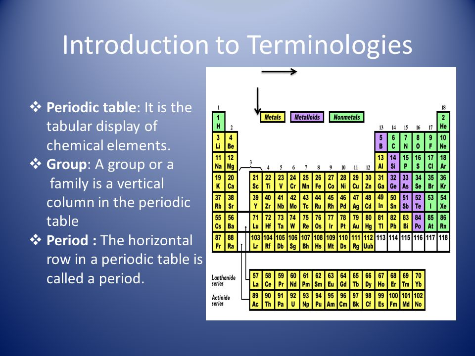 Introduction to Terminologies