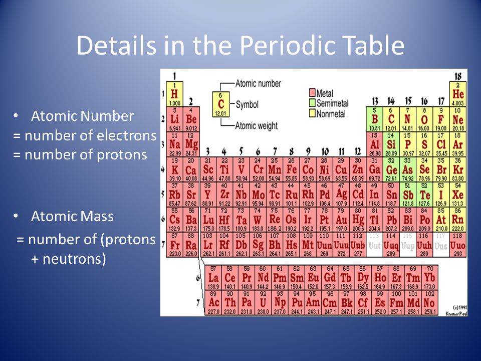 Details in the Periodic Table