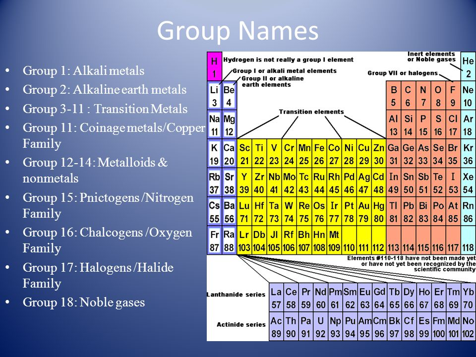 The periodic table ppt video online download 6 group names urtaz Choice Image