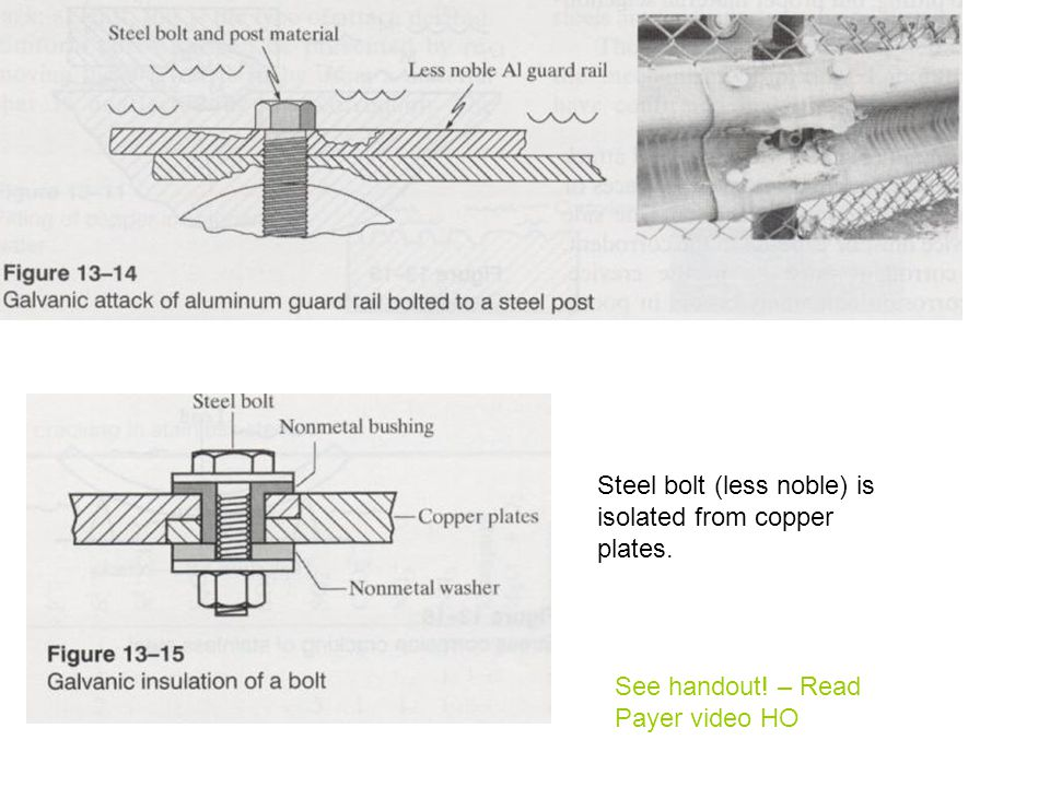 Steel bolt (less noble) is isolated from copper plates.