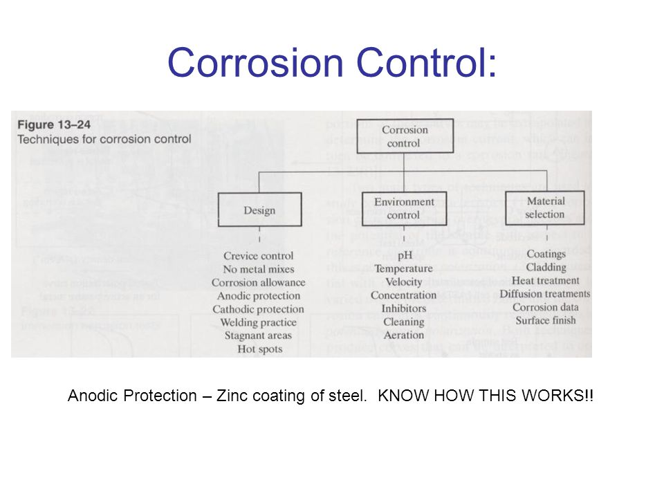 Corrosion Control: Anodic Protection – Zinc coating of steel. KNOW HOW THIS WORKS!!