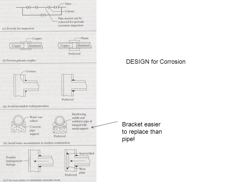 DESIGN for Corrosion Bracket easier to replace than pipe!