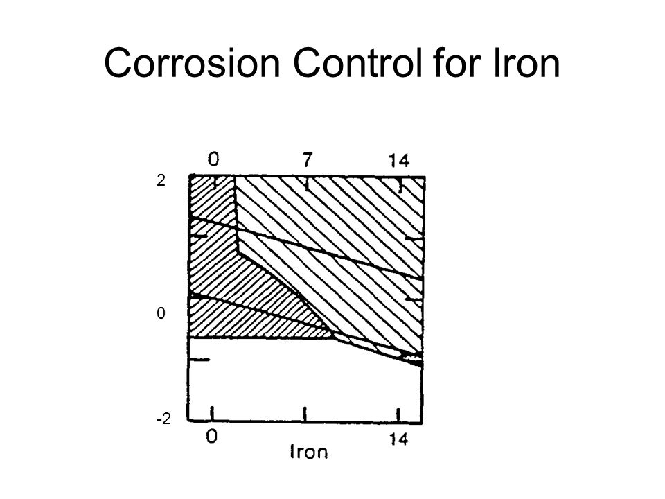 Corrosion Control for Iron