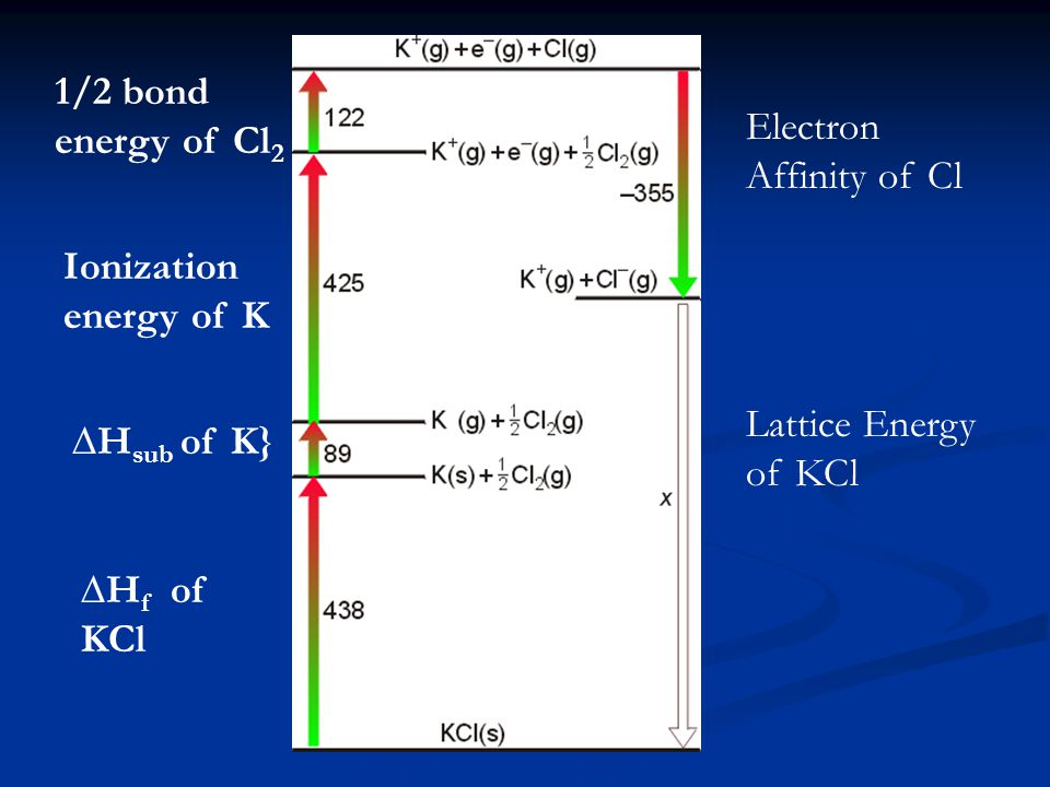 1/2 bond energy of Cl2 Electron Affinity of Cl. Ionization energy of K. Lattice Energy of KCl. ∆Hsub of K}