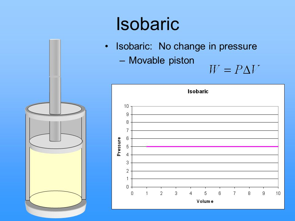 Isobaric Isobaric: No change in pressure Movable piston