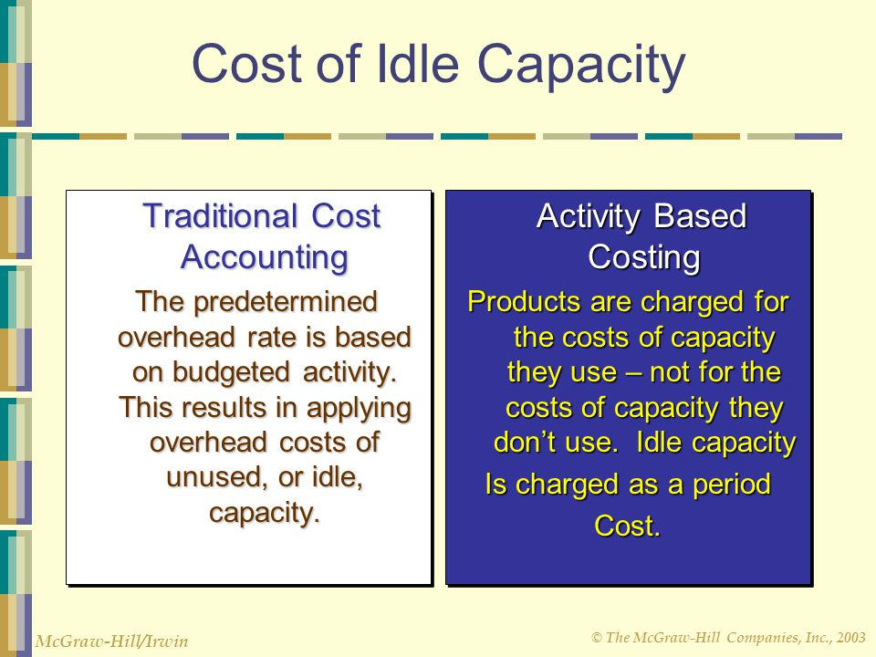 Cost of Idle Capacity Activity Based Costing