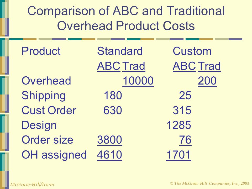 Comparison of ABC and Traditional Overhead Product Costs