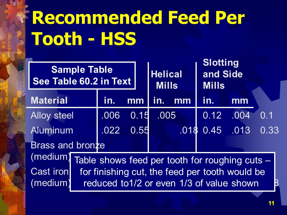 Recommended Feed Per Tooth - HSS