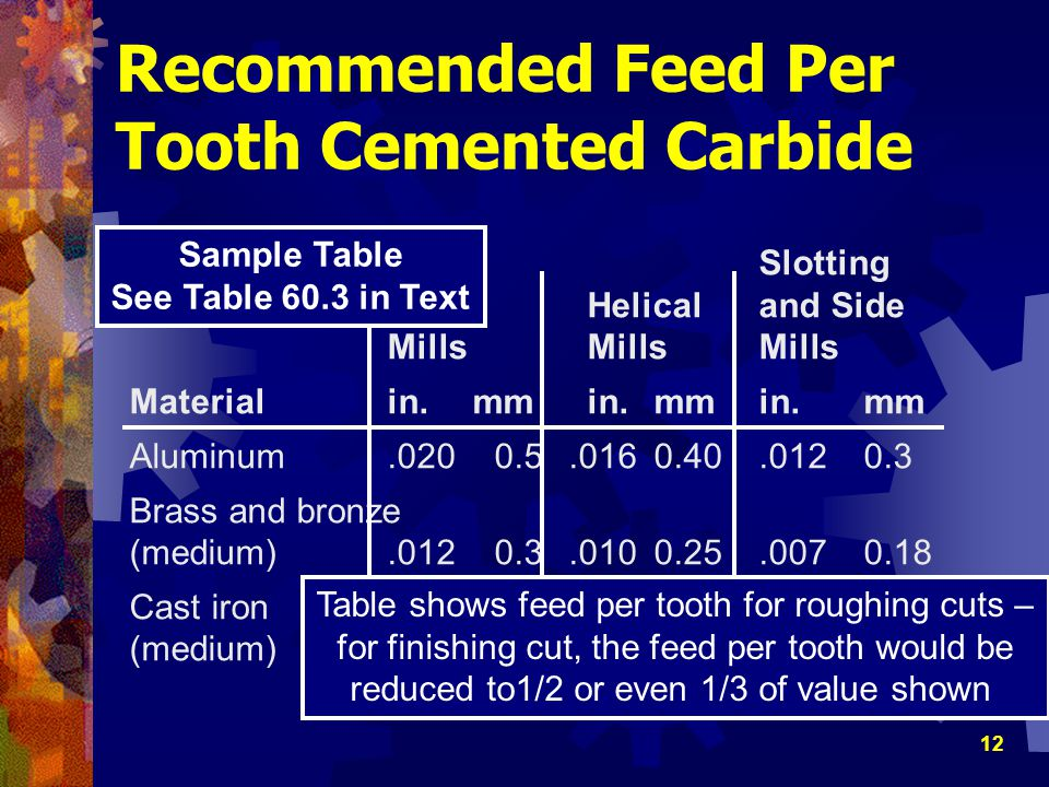 Recommended Feed Per Tooth Cemented Carbide
