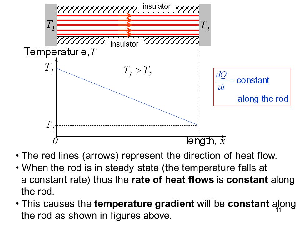 The red lines (arrows) represent the direction of heat flow.