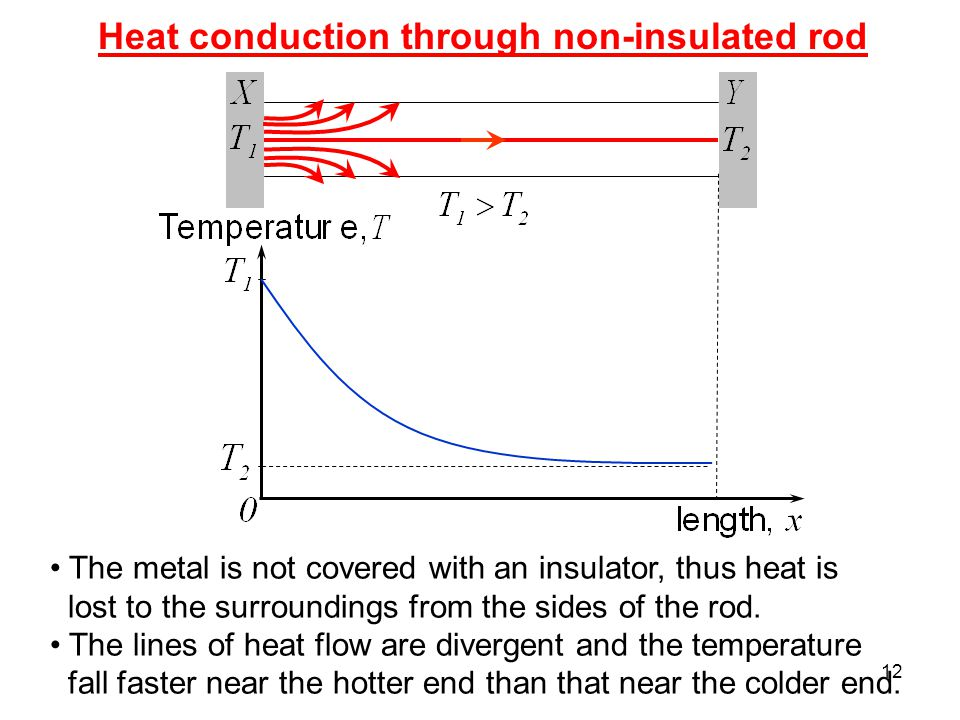 Heat conduction through non-insulated rod