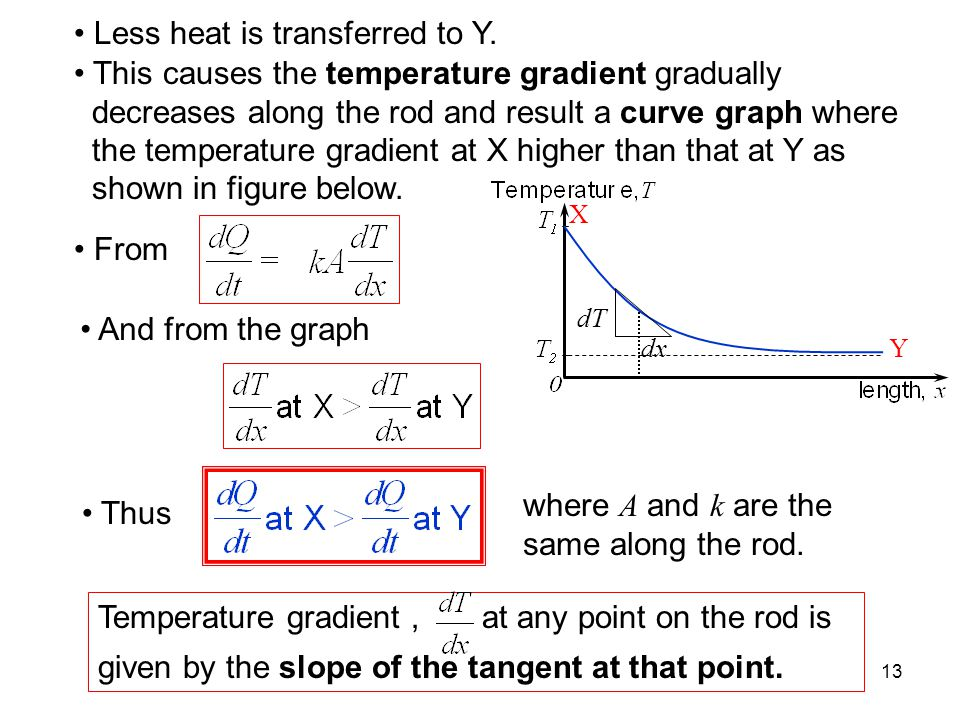 Less heat is transferred to Y.