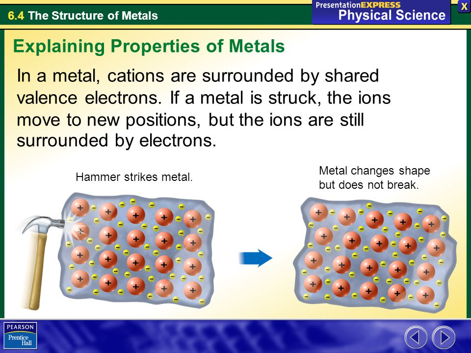 Explaining Properties of Metals