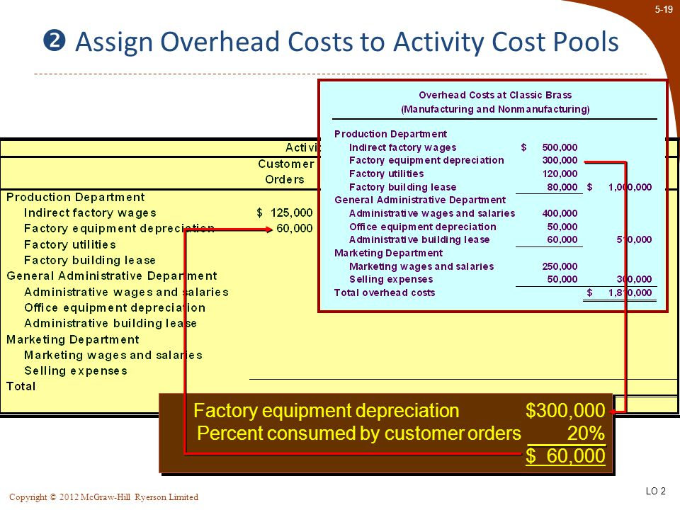  Assign Overhead Costs to Activity Cost Pools