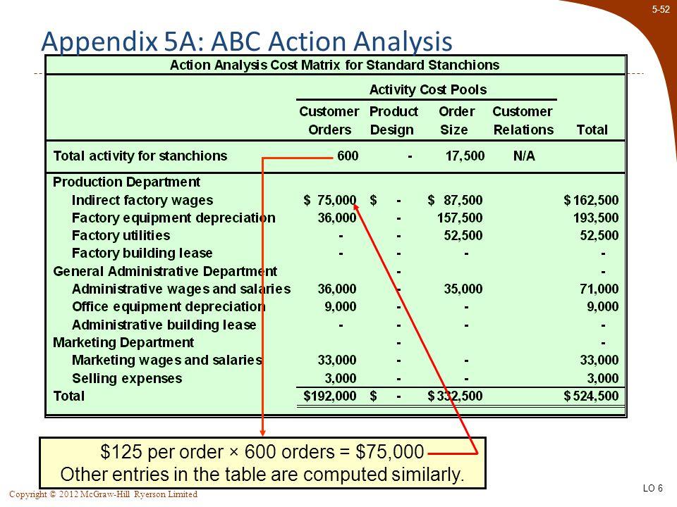 Appendix 5A: ABC Action Analysis