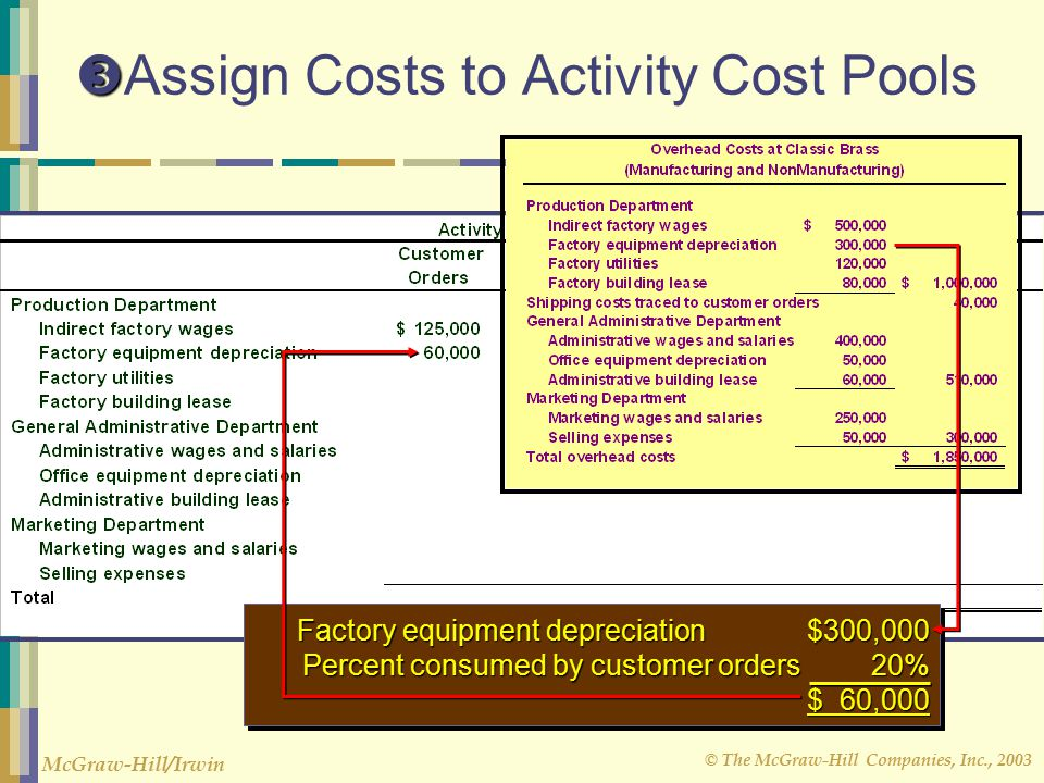 Assign Costs to Activity Cost Pools