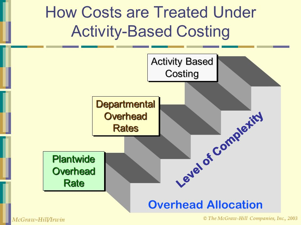 How Costs are Treated Under Activity-Based Costing