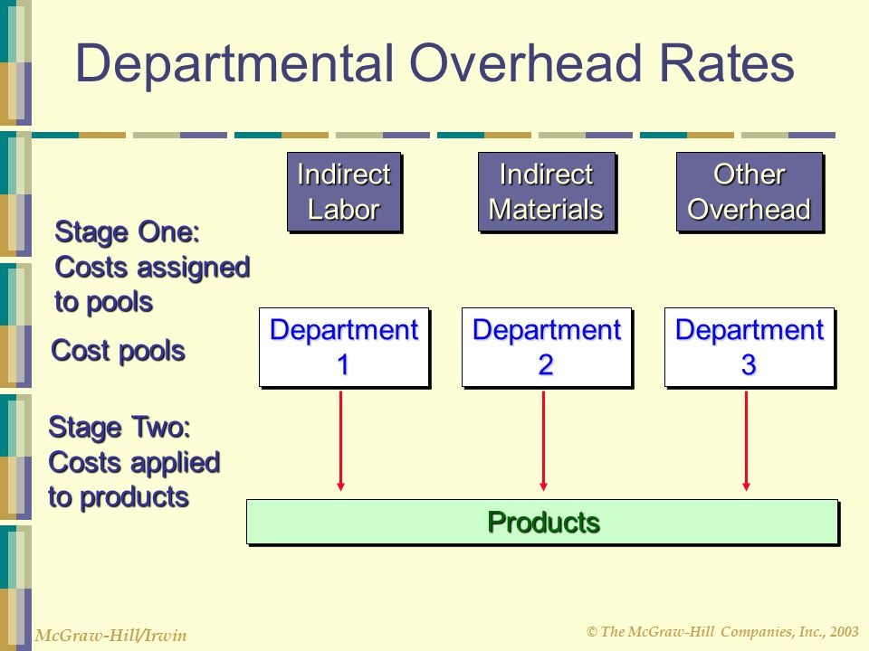 Departmental Overhead Rates