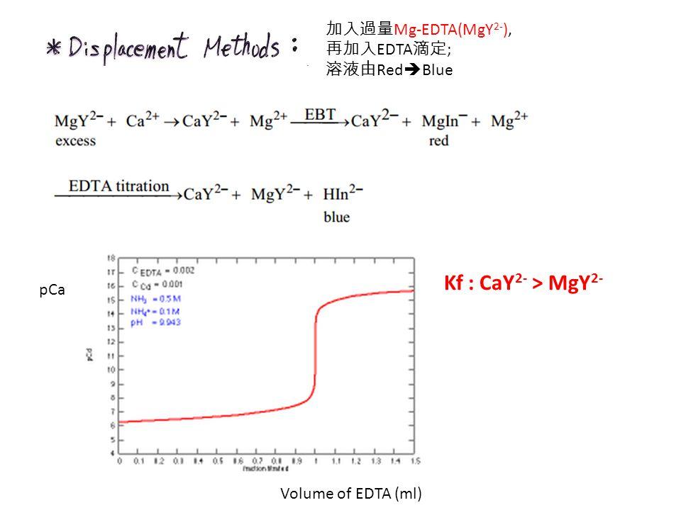 Kf : CaY2- > MgY2- 加入過量Mg-EDTA(MgY2-), 再加入EDTA滴定; 溶液由RedBlue pCa