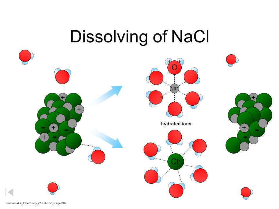 Dissolving of NaCl - - - O + + + + Cl- Na+ hydrated ions H