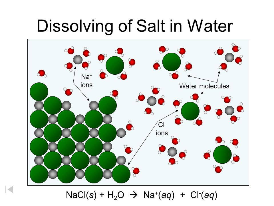 Dissolving of Salt in Water