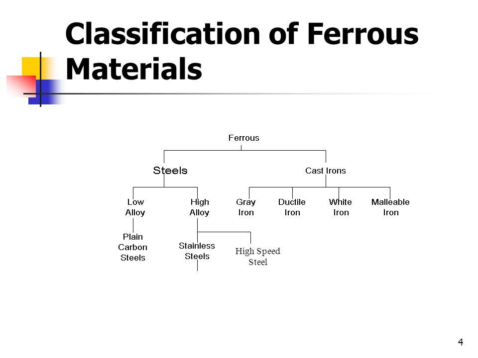 Classification of Ferrous Materials