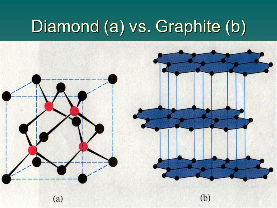 Diamond (a) vs. Graphite (b)