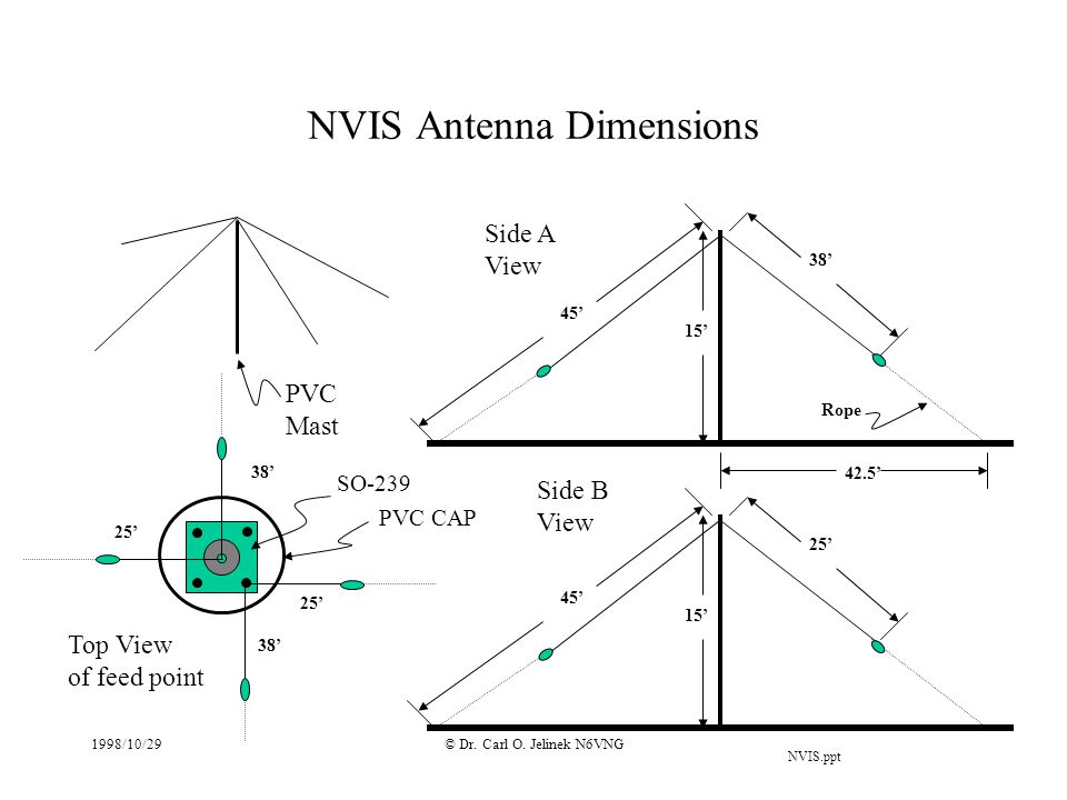 NVIS Antenna Dimensions