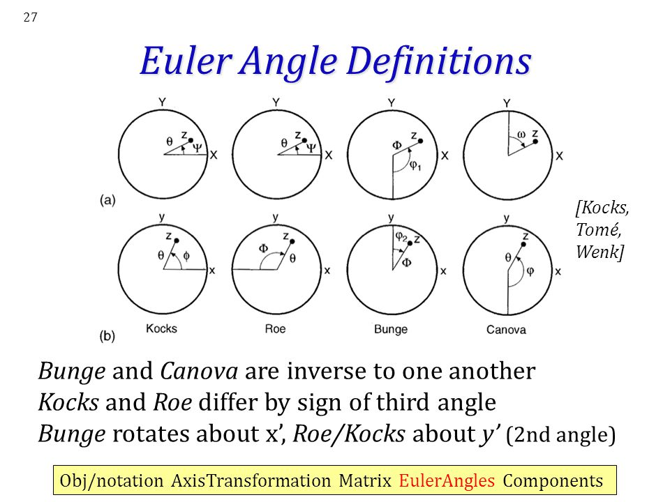 Euler Angle Definitions
