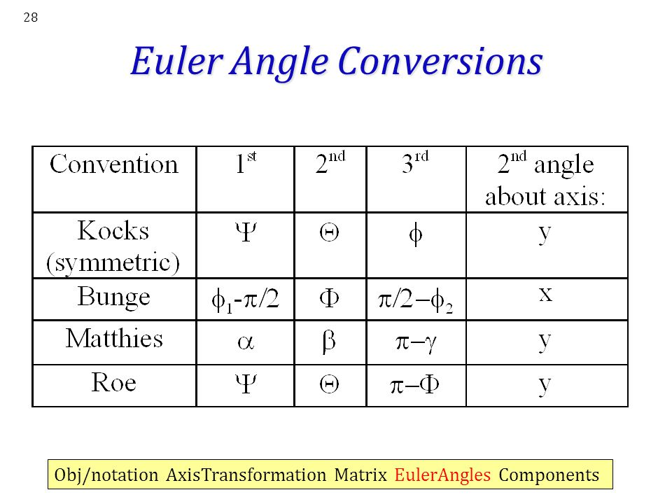 Euler Angle Conversions