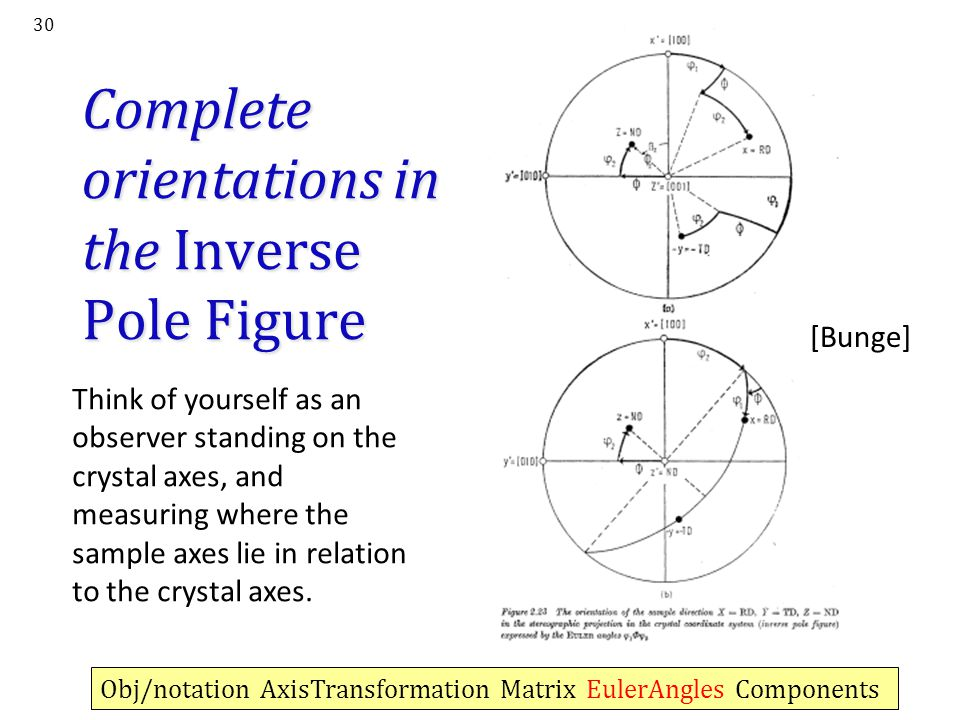 Complete orientations in the Inverse Pole Figure