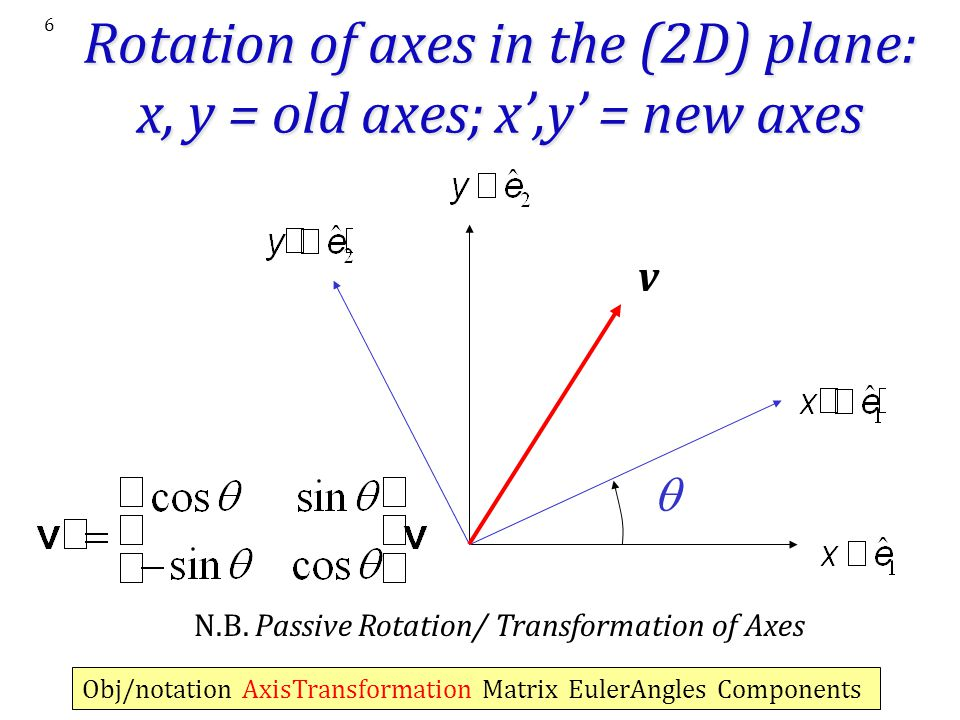 Rotation of axes in the (2D) plane: x, y = old axes; x',y' = new axes