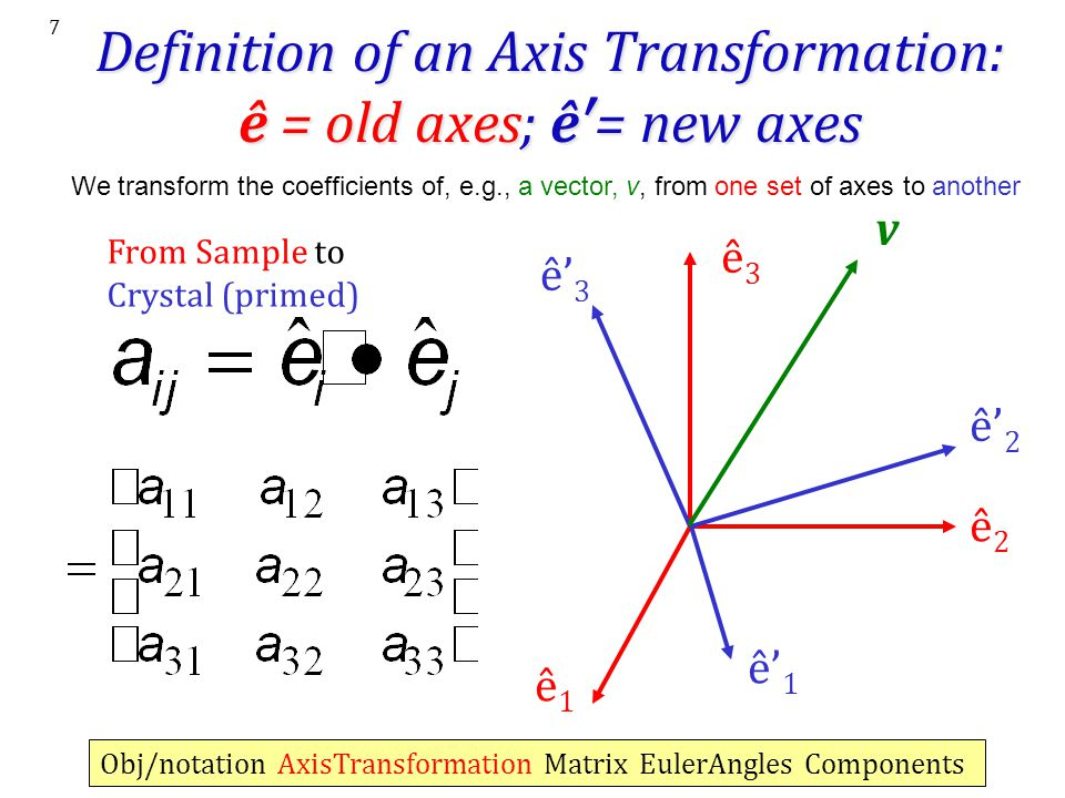 Definition of an Axis Transformation: ê = old axes; ê′= new axes