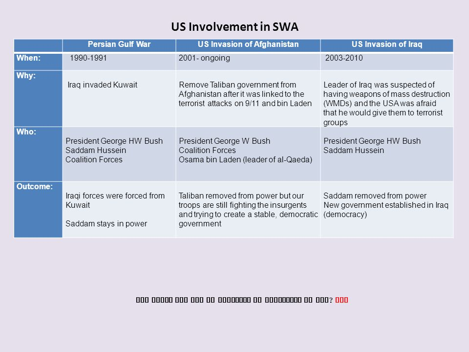 US Involvement in SWA Persian Gulf War US Invasion of Afghanistan