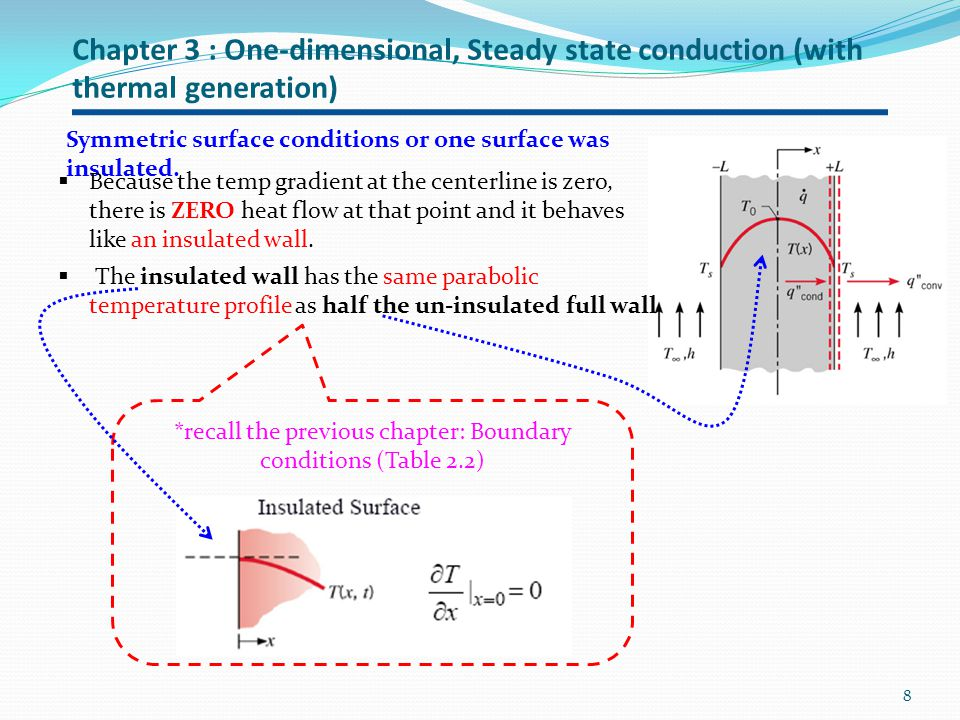 *recall the previous chapter: Boundary conditions (Table 2.2)