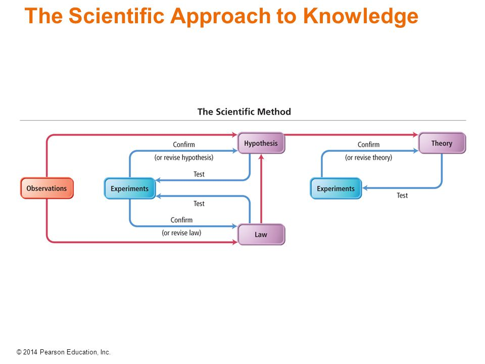 The Scientific Approach to Knowledge